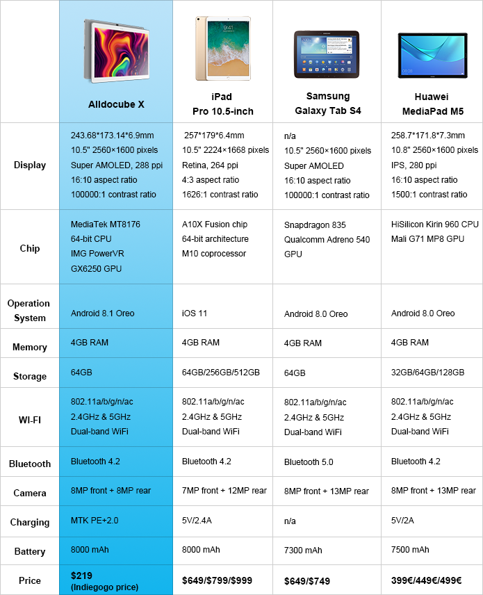 Планшет Alldocube X получит Super AMOLED-дисплей Samsung